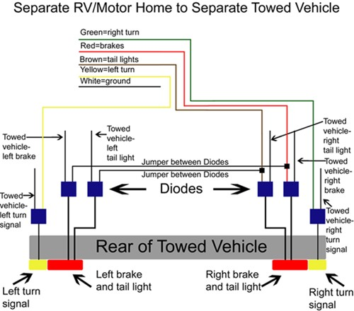 Where Do Extra Diodes Go When Wiring A Tow And Towed Vehicle With Separate Brake And Turn