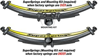 SuperSprings diagram of springs set above and below the axle
