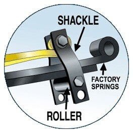 SuperSprings diagram of roller and shackle system for extra leaf spring