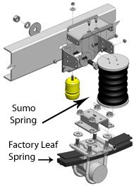 SumoSprings diagram of installation above existing Ford F-250 and F-350 Super Duty spring