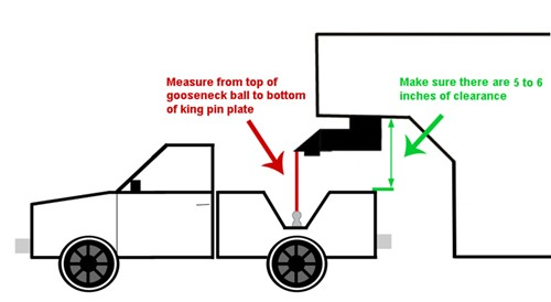 Measuring diagram for gooseneck to 5th-wheel adapter