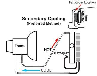 engine transmission diagram frequently asked questions about transmission coolers etrailer com  transmission coolers