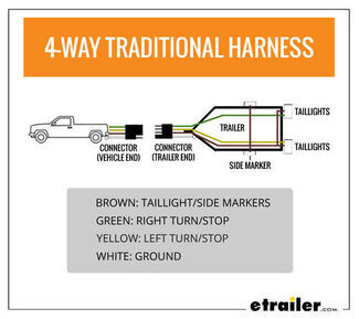 Standard Color Code for Wiring Simple 4 Wire Trailer Lighting | etrailer.cometrailer.com