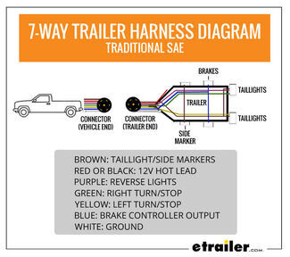 Wiring Trailer Lights with a 7-Way Plug (It's Easier Than You Think)