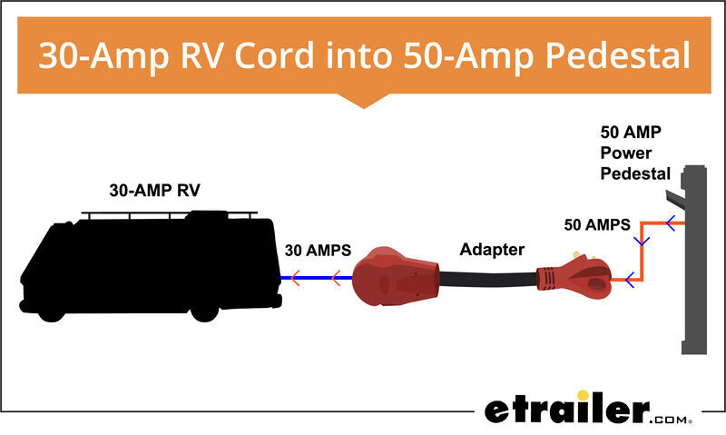 30 Amp And 50 Rv Service 8 Things, 30 Amp Rv Power Cord Wiring Diagram