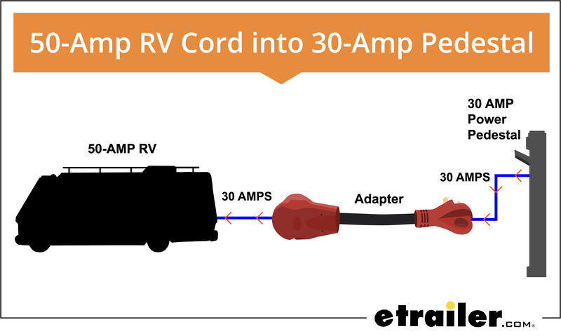 30 Amp And 50 Rv Service 8 Things