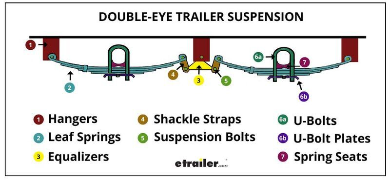 Double Eye Trailer Suspension System Review Etrailer Com