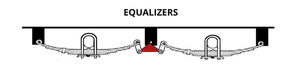 Trailer Suspension Equalizers