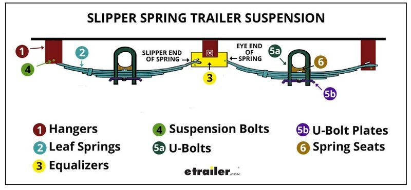 Slipper Spring Trailer Suspension System Review Etrailer Com