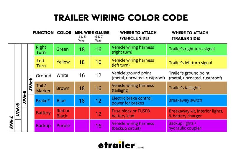 trailer wiring diagrams | etrailer.com  etrailer.com
