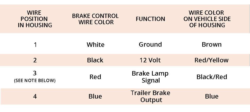 [FPER_4992]  2005-Current Volkswagen Touareg, Audi, or Porsche Cayenne | etrailer.com | T B Trailer Wiring Diagram |  | etrailer.com