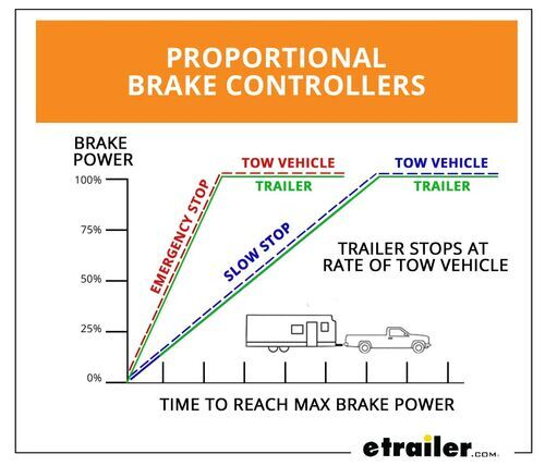 Proportional Brake Controllers Braking Power