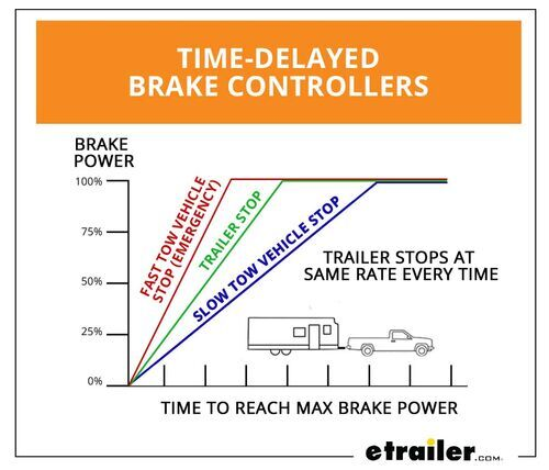 Time-Delayed Brake Controllers Braking Power