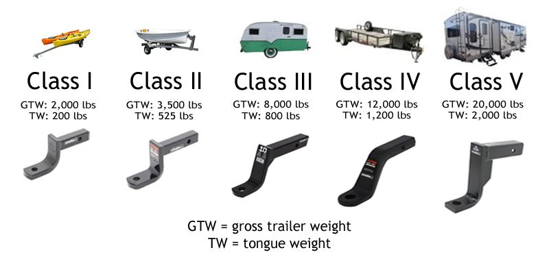 Trailer Hitch Ball Sizes >> Ball Mount Basics Weight Capacity Class And Size