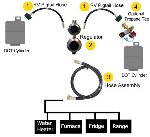 Rv Propane 101 How Does My Rv's System Work Etrailer. Diagram Of Dual Tank Travel Trailer Propane System. Wiring. Motorhome Towing Systems Diagrams At Scoala.co