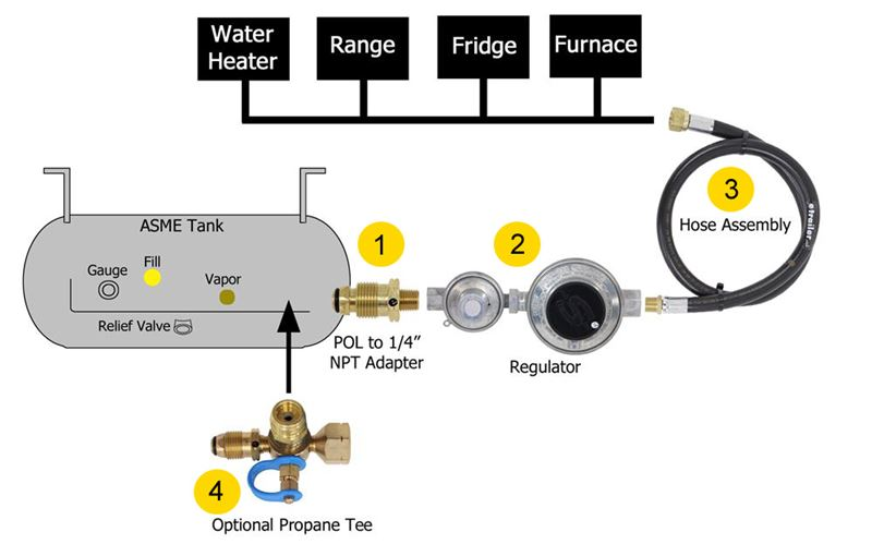 Rv Propane 101 How Does My Rv's System Work Etrailer. Diagram Of Rv Propane System. Wiring. Corsair Travel Trailer Wiring Diagram At Scoala.co