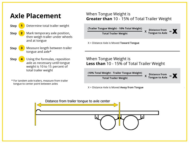 Where To Position The Trailer Axle Etrailer
