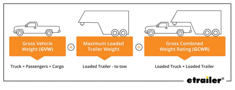 guide to choosing the best truck for 5th wheel towing etrailer com