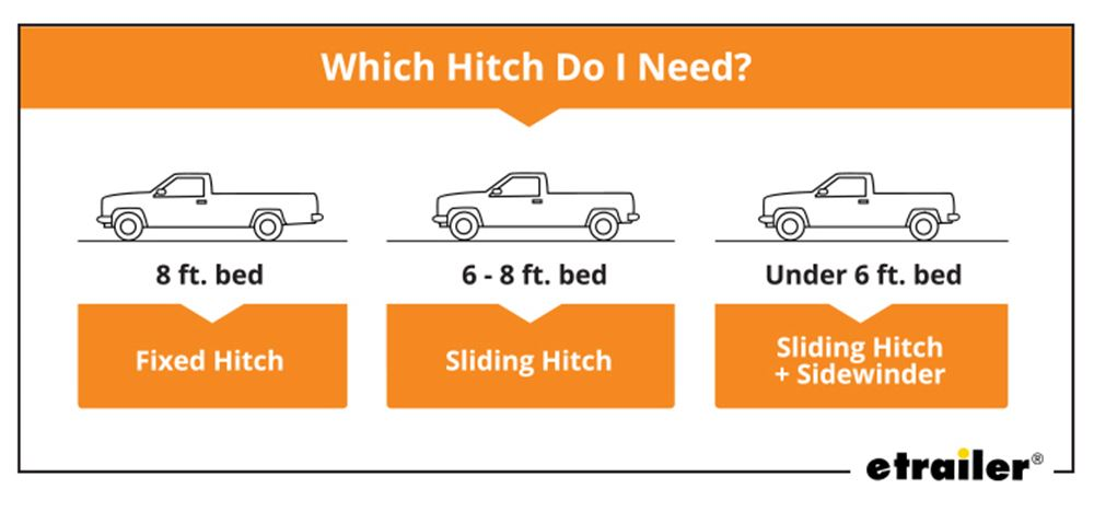 Which Hitch Do I Need?