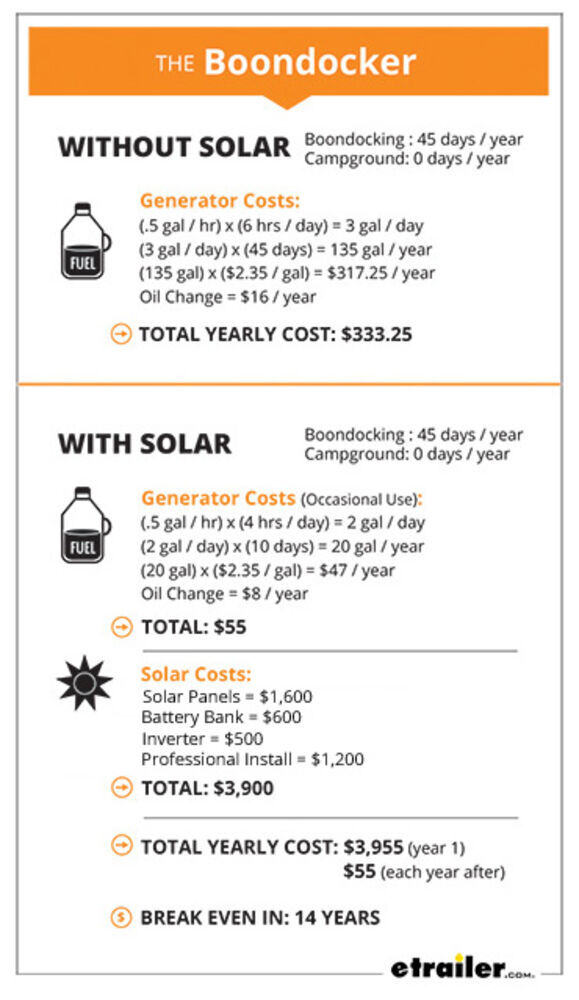 4 Reasons Not to Use RV Solar Power (And 4 Reasons You