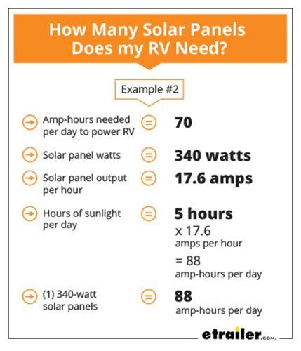 How Much Solar Power Do I Need For My RV?   etrailer com