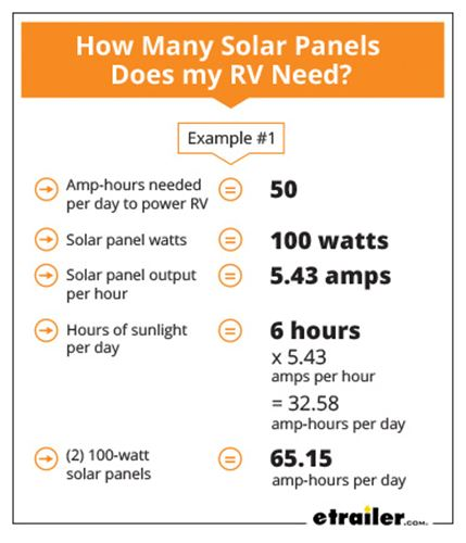How Much Solar Power Do I Need For My RV?