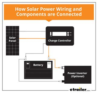 wiring diagram solar panels installation 4 step guide to installing rv solar power etrailer com  step guide to installing rv solar power