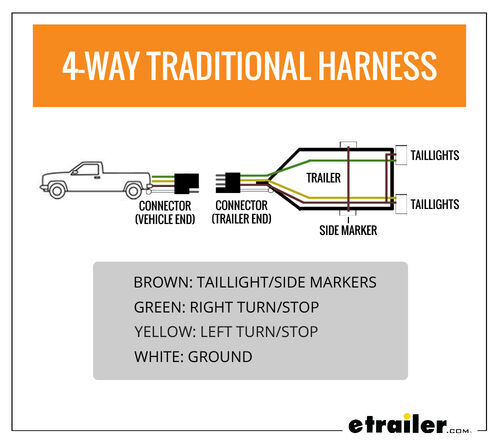 Wiring Trailer Lights with a 4-Way Plug (It's Easier Than You Think) |  etrailer.cometrailer.com