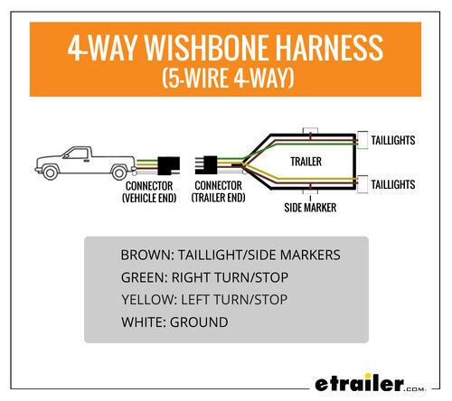 Wiring Trailer Lights With A 4 Way Plug It S Easier Than You Think Etrailer Com