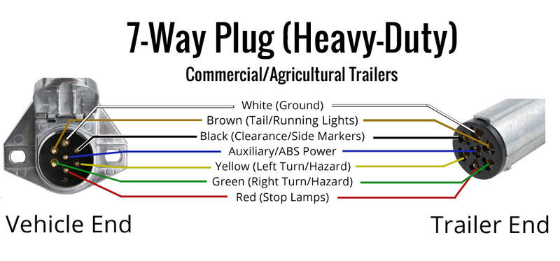 Seven Way Trailer Wiring Diagram from www.etrailer.com