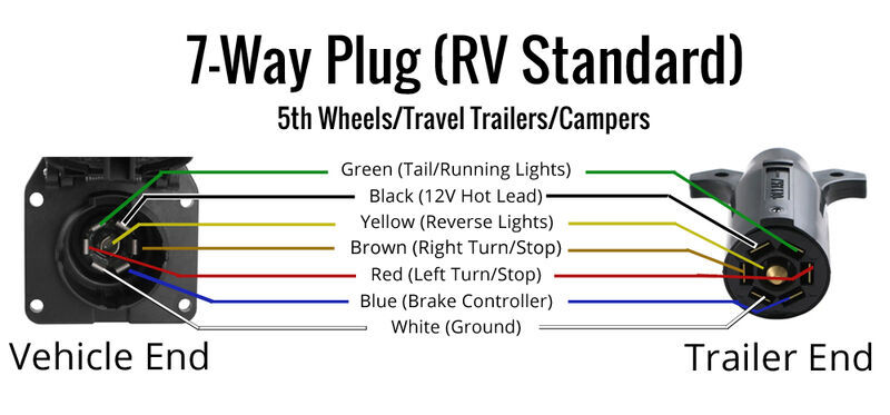 Wiring Diagram For A 7 Way Trailer Plug from www.etrailer.com