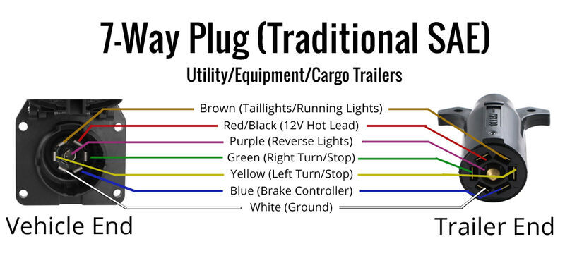 [DIAGRAM_5FD]  Wiring Trailer Lights with a 7-Way Plug (It's Easier Than You Think) |  etrailer.com | 7 Way Socket Wiring Diagram |  | etrailer.com