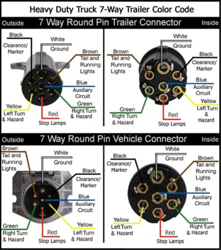 Wiring Diagrams for 7 Way Round Trailer Connectors
