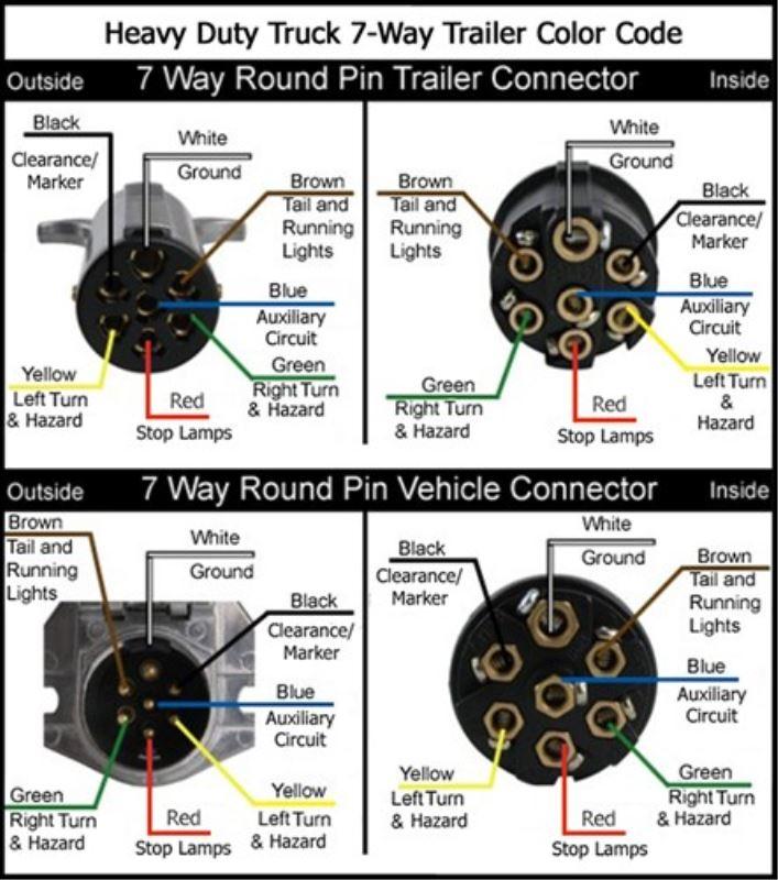 Wiring Diagrams For 7 Way Round Trailer Connectors Etrailer Com