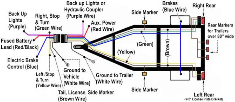 wiring diagram for led trailer lights the wiring diagram led trailer lights wiring diagram nz schematics and wiring diagrams wiring diagram