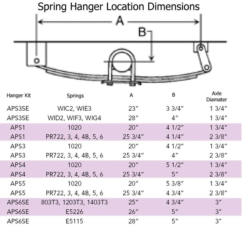 Trailer Axle Sizes : Single axle hanger spacing recommendation for a leaf