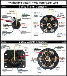 wiring configuration for 7 way vehicle and trailer connectors rh etrailer com 7 way trailer wiring harness 7 way trailer wiring harness