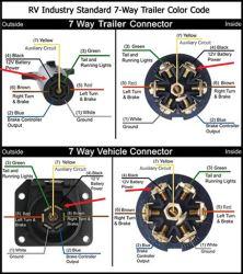 circuit tester kit round pin trailer wiring