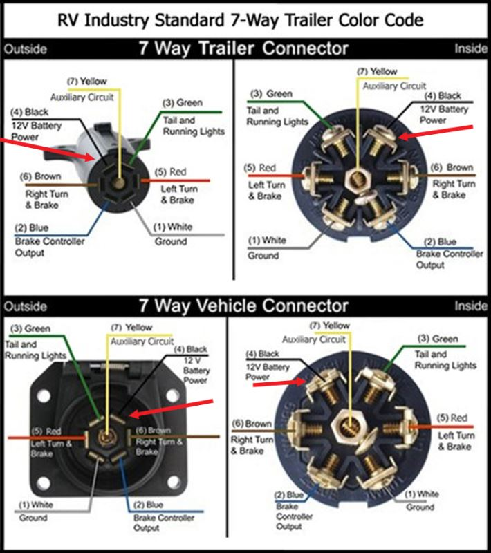7 Way Trailer & Rv Plug Diagram – Aj\'s Truck & Trailer Center ...