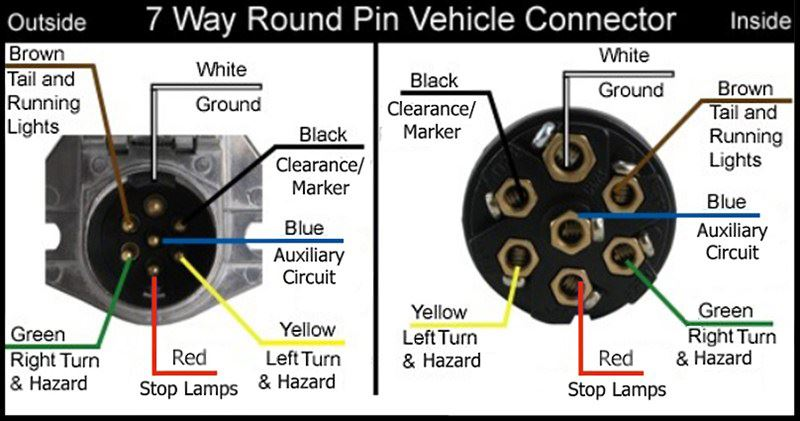 7 way wiring schematic wiring configuration for 7-way vehicle and trailer ... 7 way wiring harness ford #7