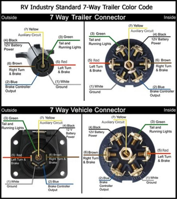 wiring diagrams for 7way round and 7way blade connectors etrailer7 way rv blade wiring diagram wiring diagram wiring diagrams for 7way round and 7way blade connectors etrailer