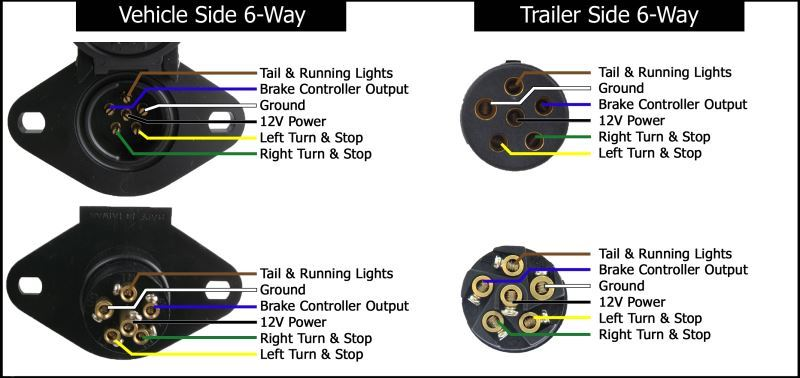 7 round trailer wiring diagram wiring diagram for the adapter 6 pole to 7 pole trailer 7 pin round trailer wiring diagram with breakaway