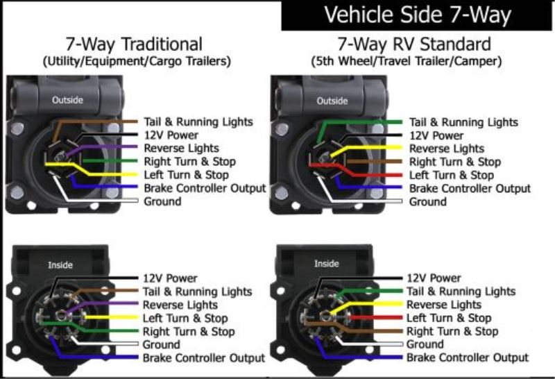 7 plug wiring diagram pollak pinched 7-way trailer wiring when turning and now trailer ... gm 1996 7 plug wiring diagram #7
