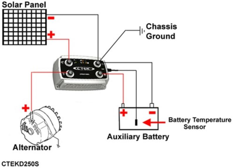 battery charger recommendation to allow alternator and solar panel to charge two boat batteries. Black Bedroom Furniture Sets. Home Design Ideas