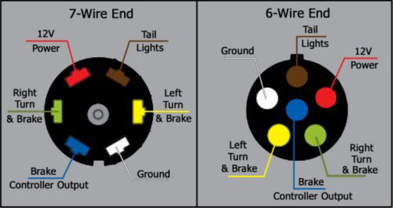 what are the wire functions on the blue ox 7-way to 6-way ... 7 pin tow wiring diagram for dodge 7 pin tow wiring diagram #3