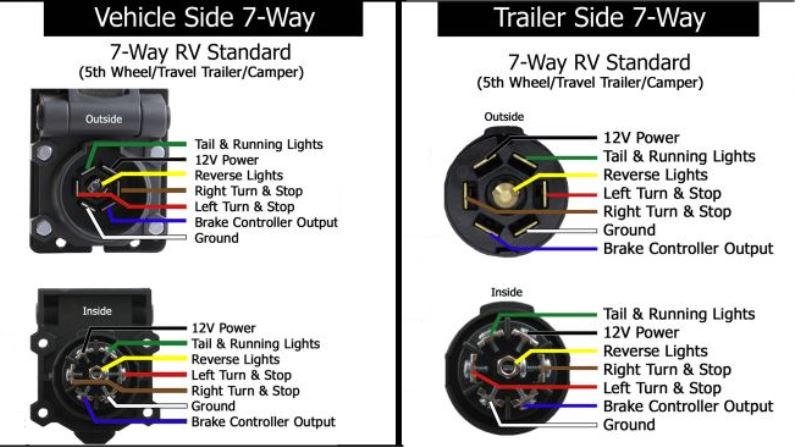 Trailer Left Side Brake  Turn Signal  And Running Lights