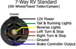 7Way Wiring Configuration for SlideIn Truck Camper
