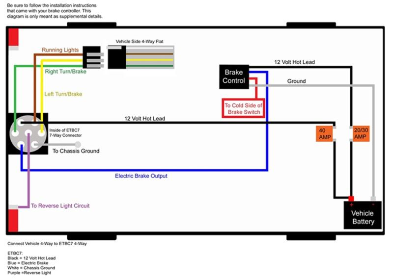 Typical Vehicle Trailer Brake Control Wiring Diagram – readingrat.net