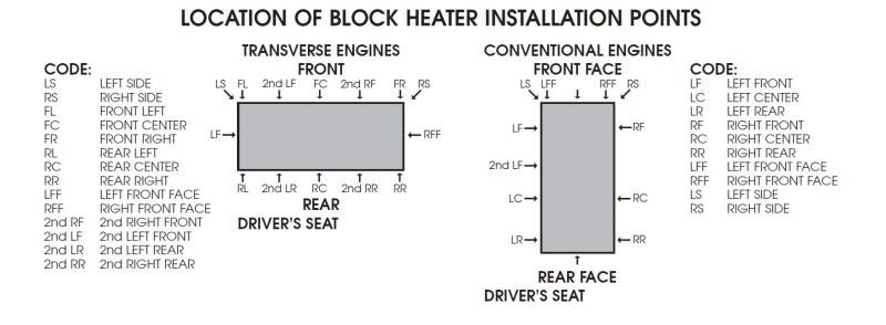Installation Location For Kats Heaters Custom Fit Engine