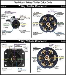 recommended 7 way round trailer connector and wiring